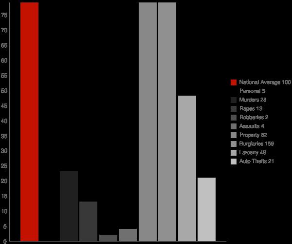 Maddock ND Crime Statistics