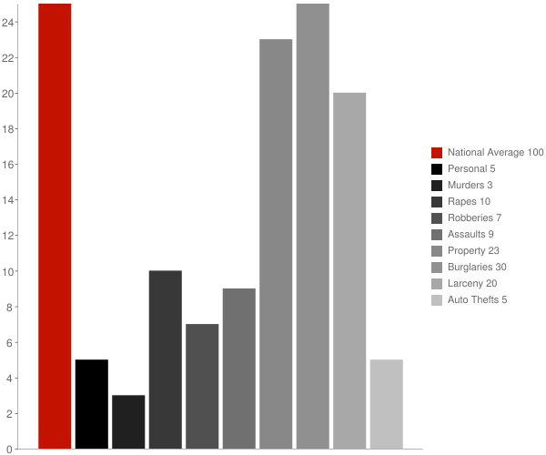 Jericho VT Crime Statistics