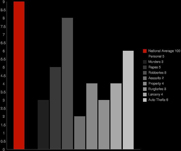 Sharon CT Crime Statistics