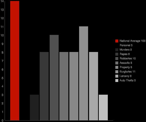 Crooked Creek AK Crime Statistics