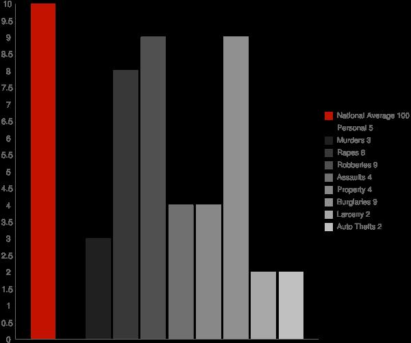 Newtok AK Crime Statistics