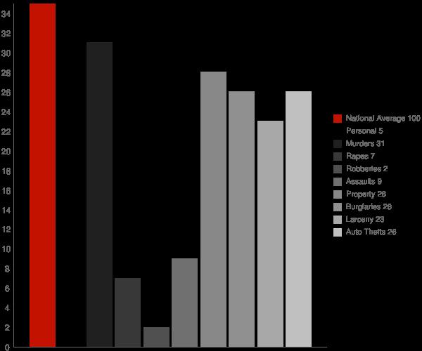 Buxton ND Crime Statistics