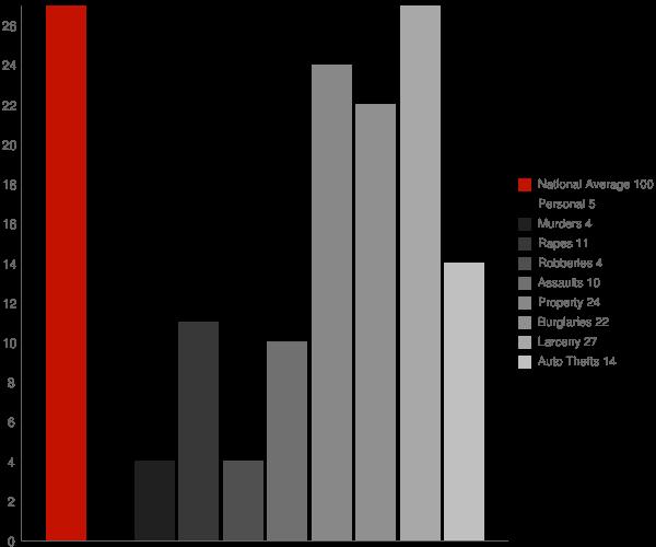 Paris ID Crime Statistics