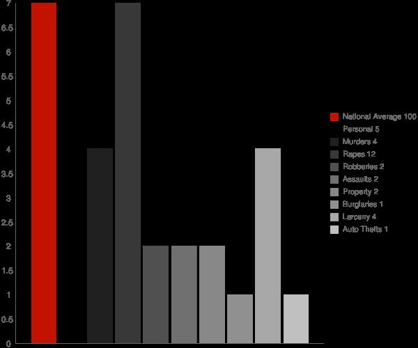 Niantic CT Crime Statistics