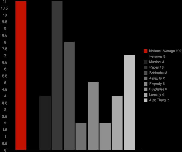 Satartia MS Crime Statistics