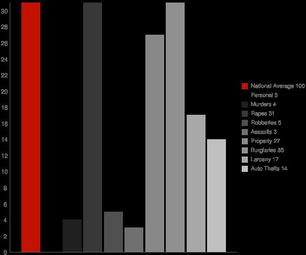 Lansford ND Crime Statistics
