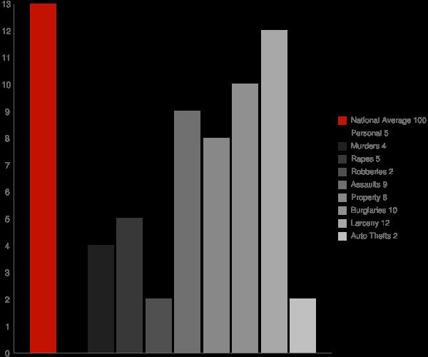 Champlain NY Crime Statistics