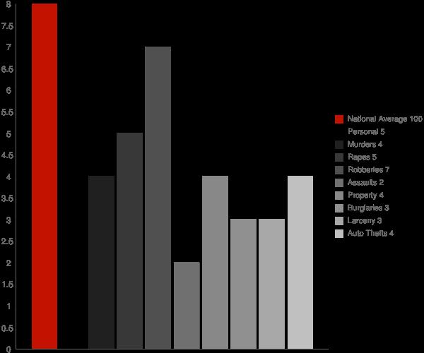 Woodbury Center CT Crime Statistics