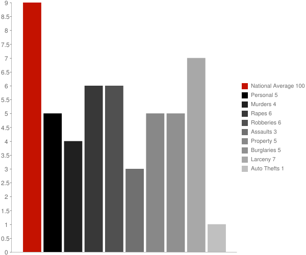 Noank CT Crime Statistics