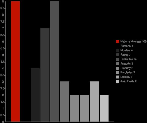 Marion MS Crime Statistics