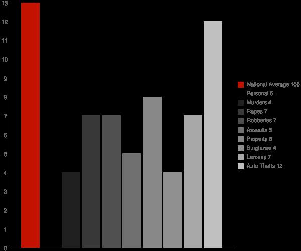 Clio AL Crime Statistics