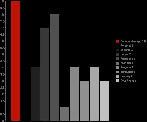 Falls Village CT Crime Statistics