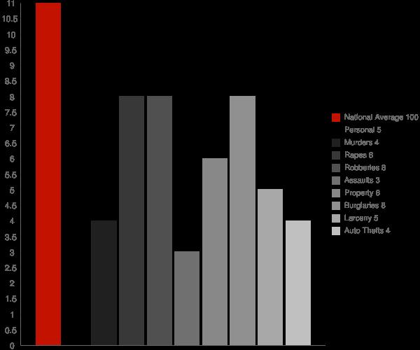 Meridian Station MS Crime Statistics