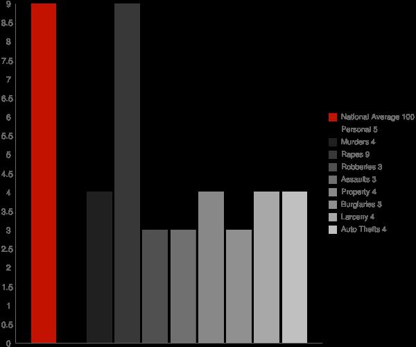 Pawcatuck CT Crime Statistics