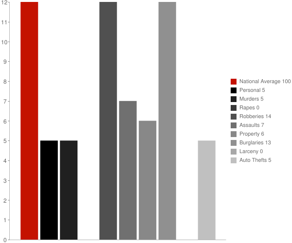 Nellieburg MS Crime Statistics