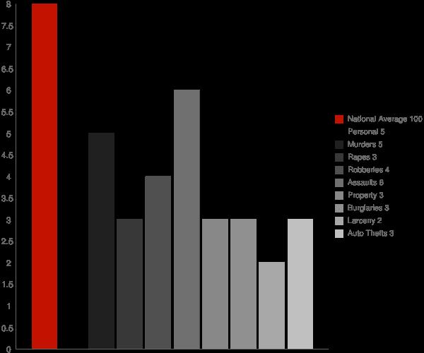 Highland NY Crime Statistics
