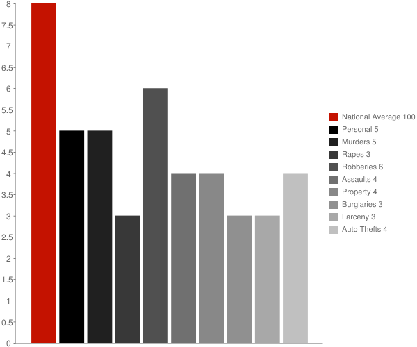 Brookside DE Crime Statistics