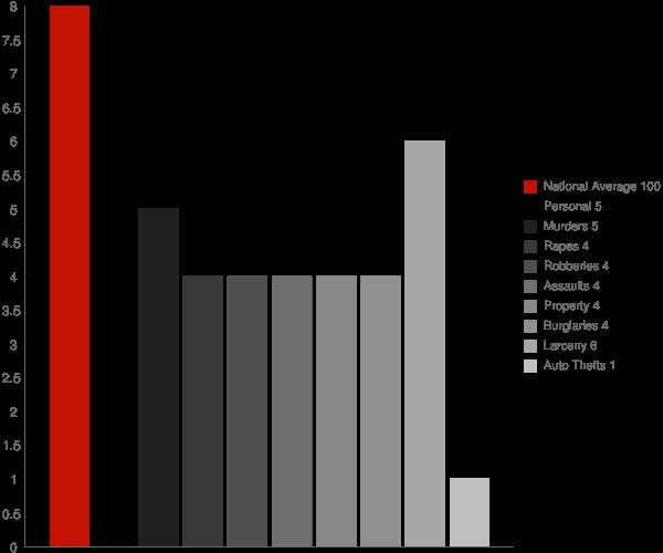 Duane Lake NY Crime Statistics