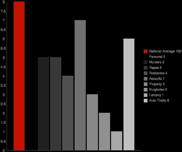 Attica IN Crime Statistics