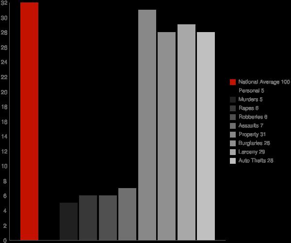 Clifton ID Crime Statistics