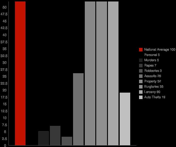 White Shield ND Crime Statistics