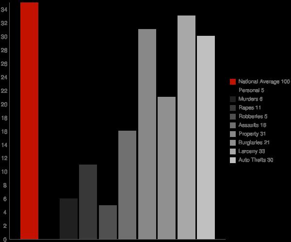 Glenfield ND Crime Statistics