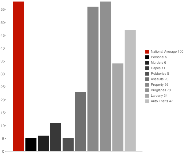 Perth ND Crime Statistics