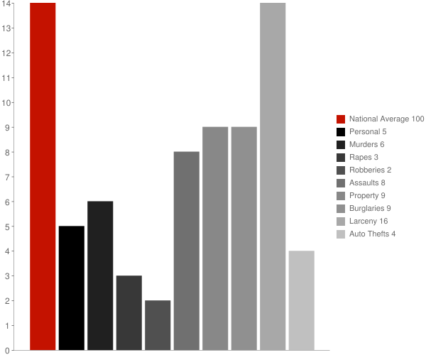 Voorheesville NY Crime Statistics