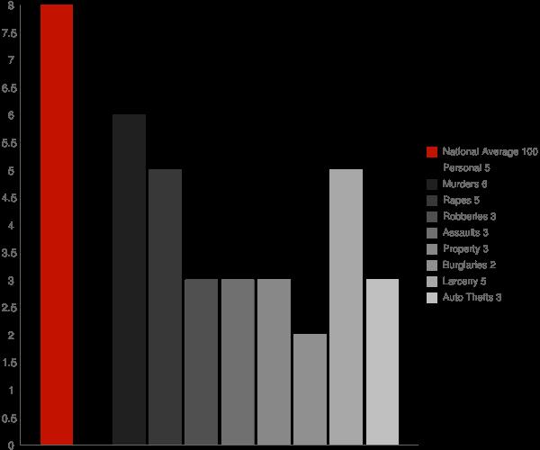 Great Neck Plaza NY Crime Statistics