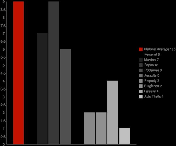 Eielson AFB AK Crime Statistics