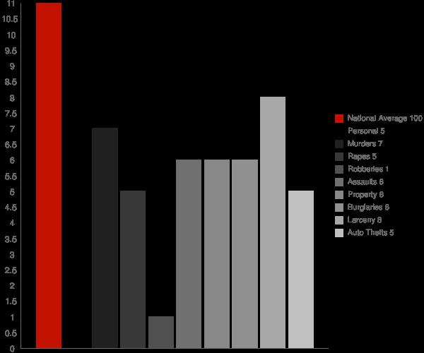Colchester CT Crime Statistics