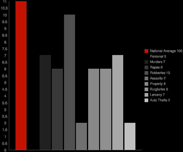 Upper Kalskag AK Crime Statistics