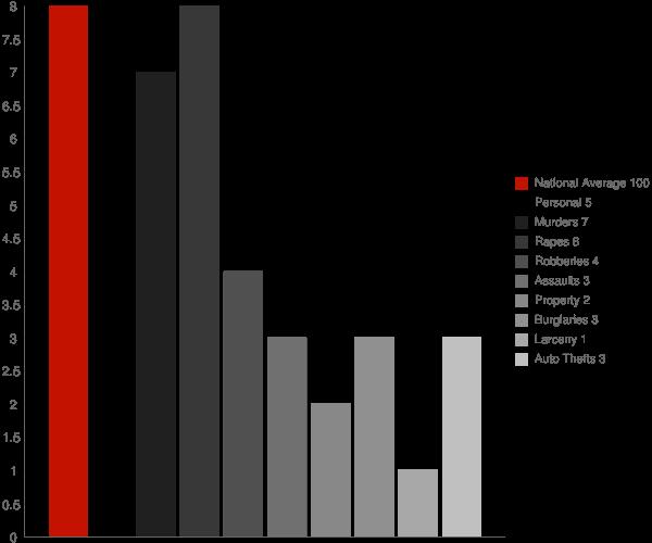 Knox IN Crime Statistics