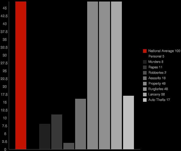 Underwood ND Crime Statistics