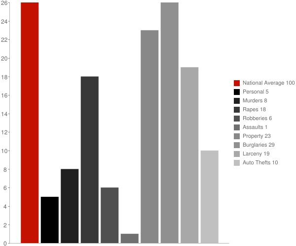 Leonard ND Crime Statistics