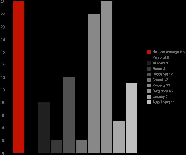 Poneto IN Crime Statistics