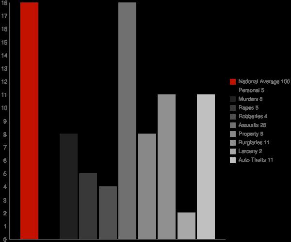 Binford ND Crime Statistics
