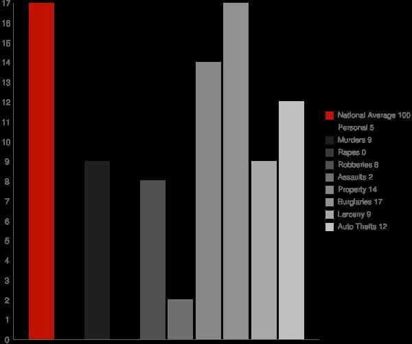 Sipsey AL Crime Statistics