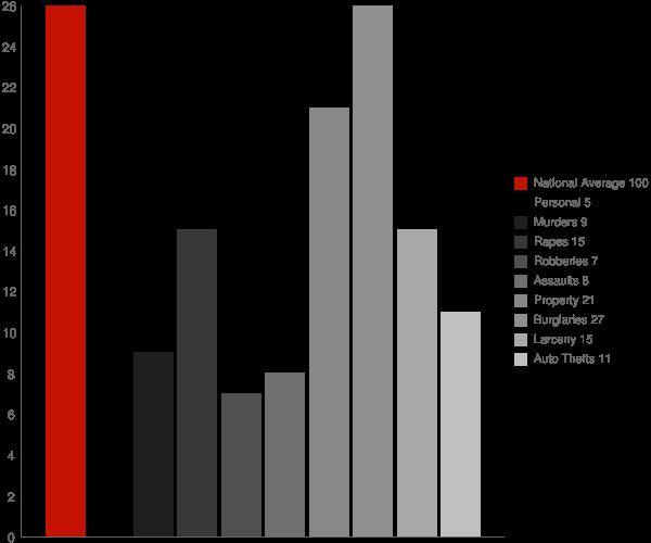 Kulm ND Crime Statistics