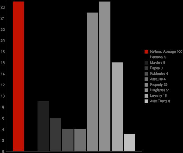 Mentone AL Crime Statistics