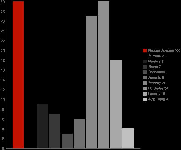 Valley Head AL Crime Statistics