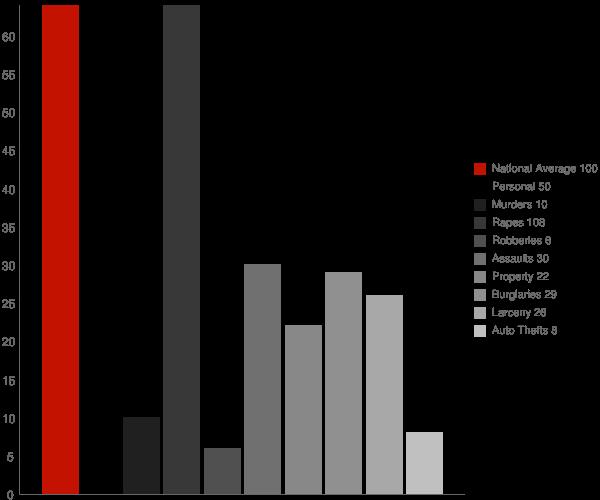 Luke MD Crime Statistics