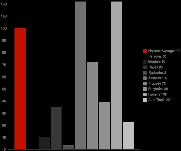 Big Delta AK Crime Statistics
