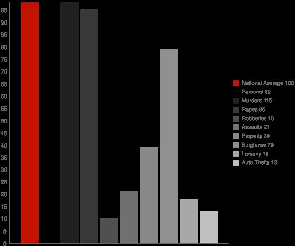 Daviston AL Crime Statistics
