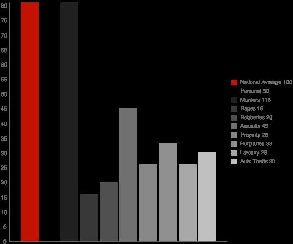 Santee CA Crime Statistics