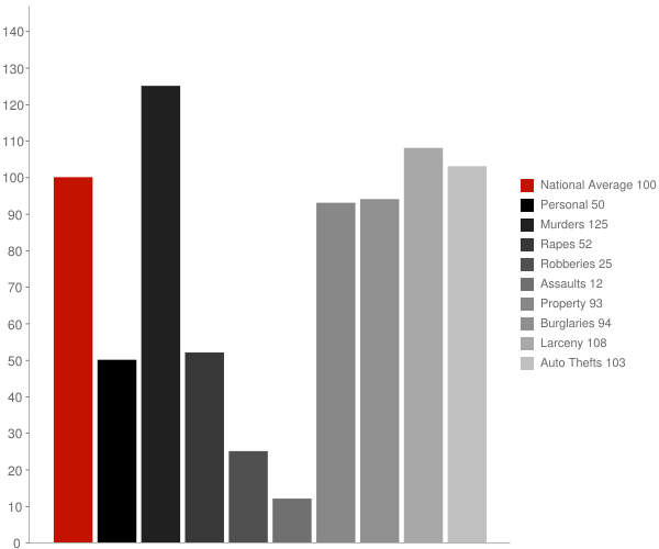 Aguila AZ Crime Statistics