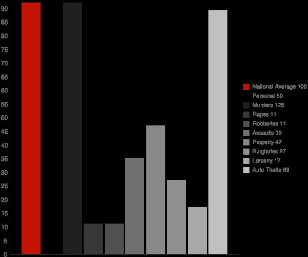 Red Jacket WV Crime Statistics