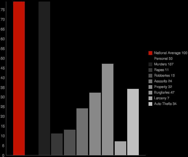 Pineville WV Crime Statistics