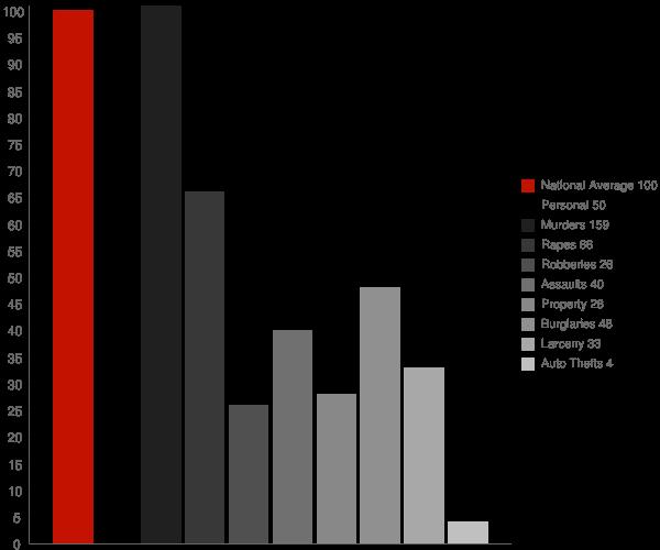 Pearl River MS Crime Statistics
