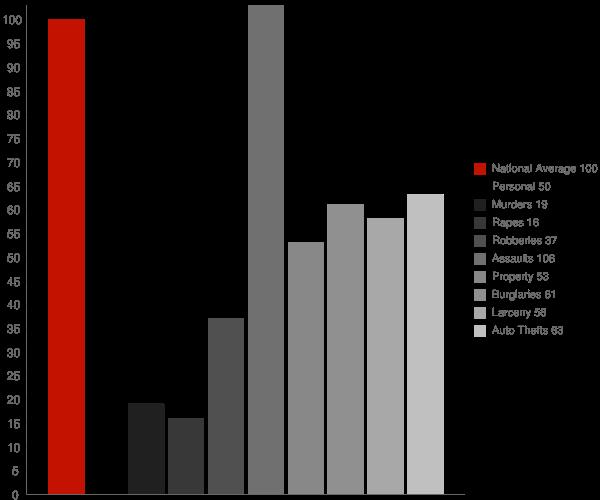 La Verne CA Crime Statistics